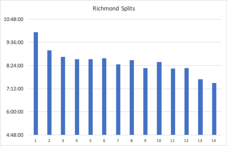 Richmond Splits