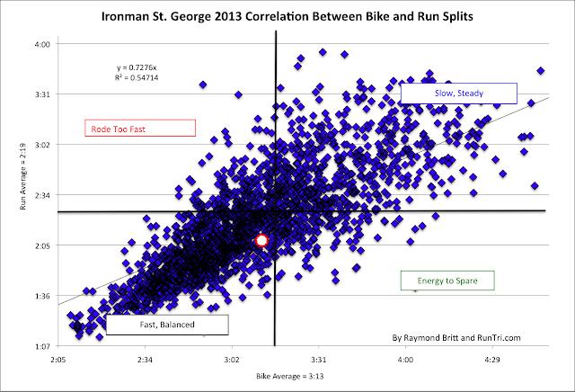 IMSTG--correl graph
